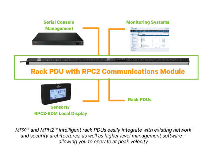 rack pdu with RPC2 communications module