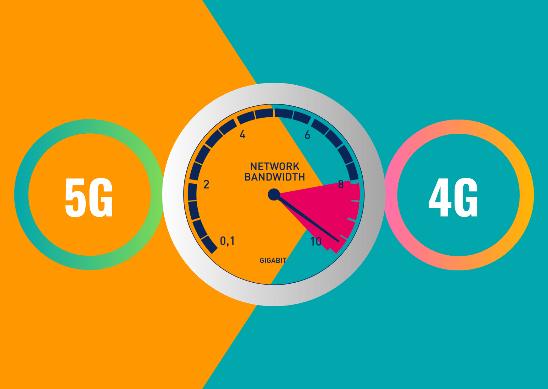 5G Vs 4G The Performance Differences