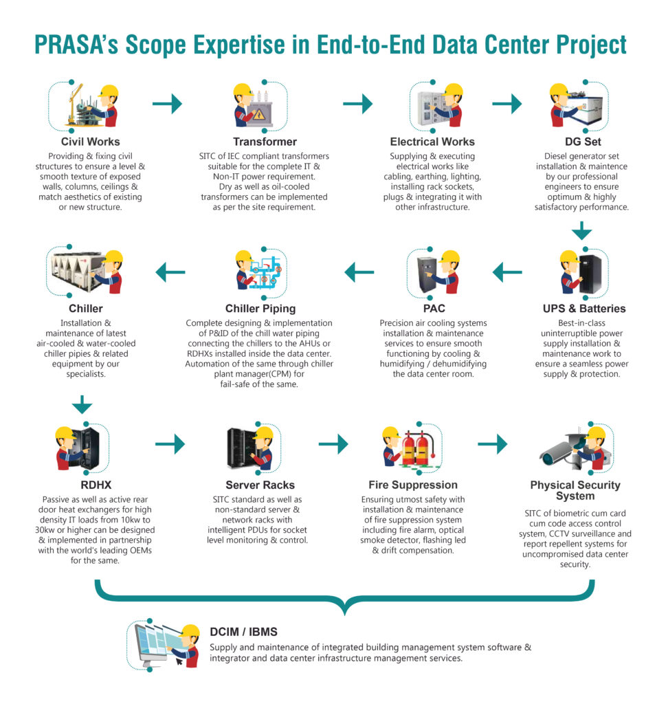 End-to-end Data Center Build Solutions